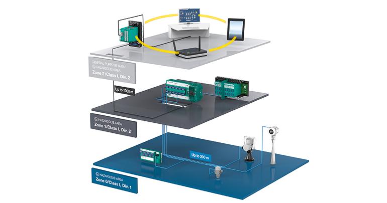 Ethernet para automatización de procesos